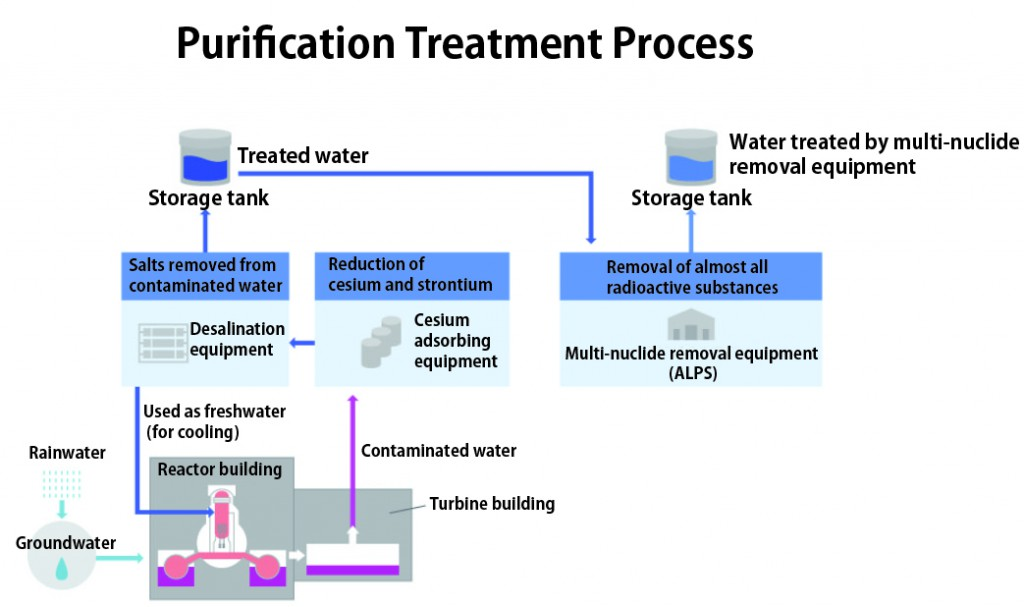 Figure 1:汚染水の処理フローEN